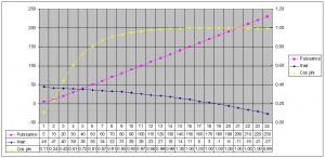 Exemple de courbe puissance/KVAR sur un PMG de 250 kW.